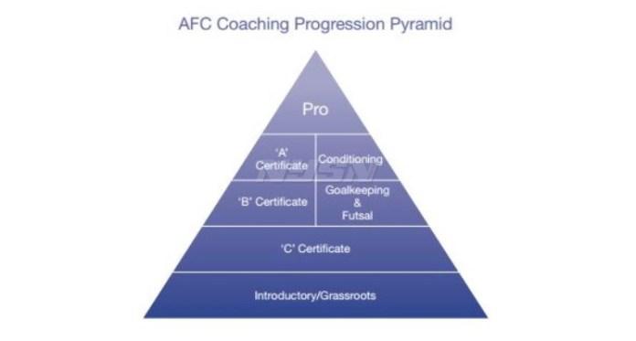 Lisensi D yang dimiliki seorang pelatih, merupakan bagian dari Introductory/Grassroots yang dimaksud dalam piramida AFC. (panditfootball.com)