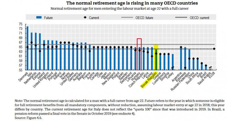 nyugdíjat