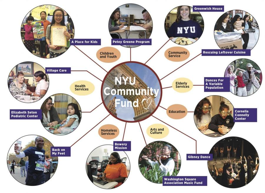 The NYU Combined Campaign is a charitable giving program that allows NYU faculty, staff, and administrators to contribute directly to the NYU Community Fund and the United Way of NYC in support of local nonprofit organizations near NYU's campuses, as well as throughout the five boroughs.
