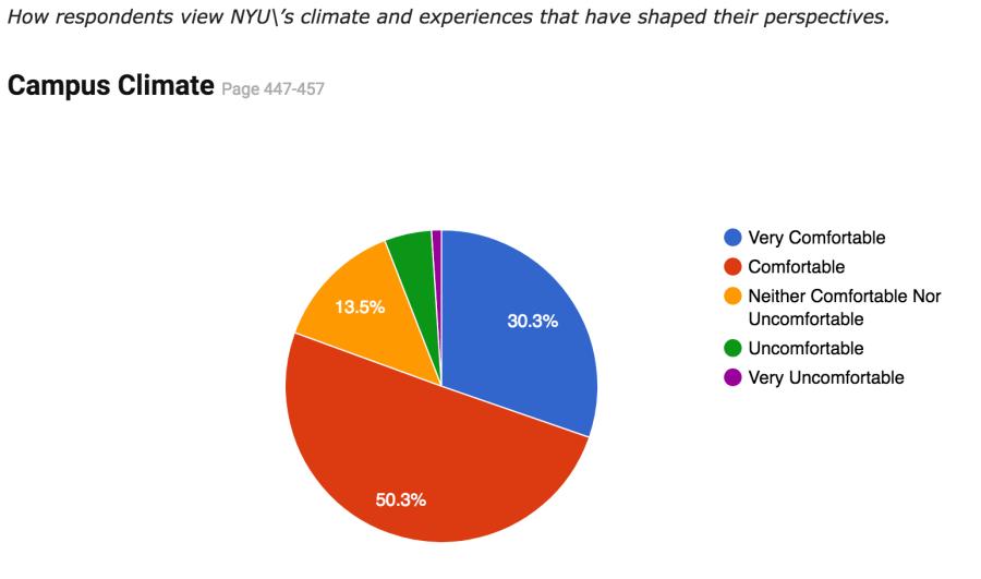 5 Key Takeaways From the Being@NYU Survey