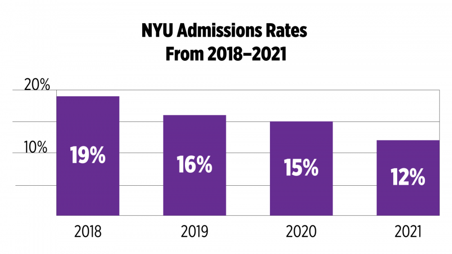NYU will soon welcome the new class of 2025. Admissions rates have continued to drop each year. (Staff Illustration by Susan Behrends Valenzuela)