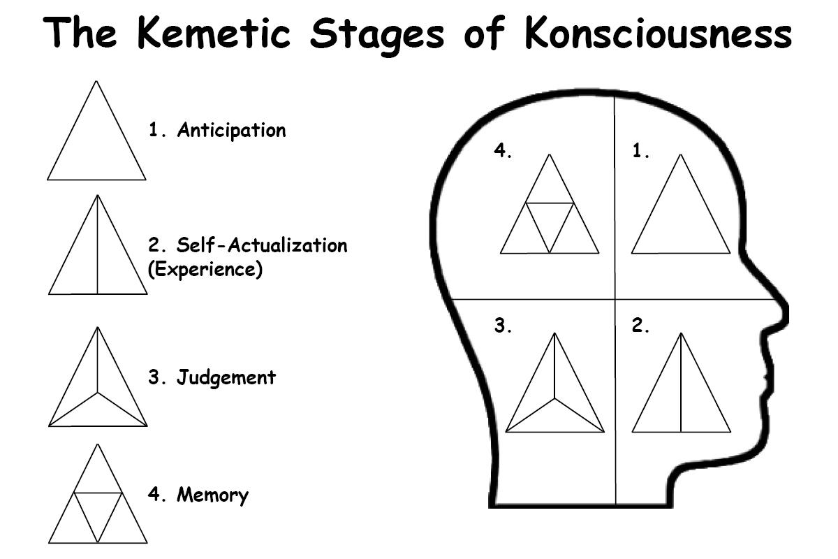 Kemetic Numerology