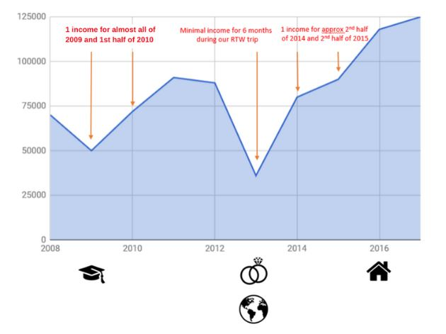 10 years of income