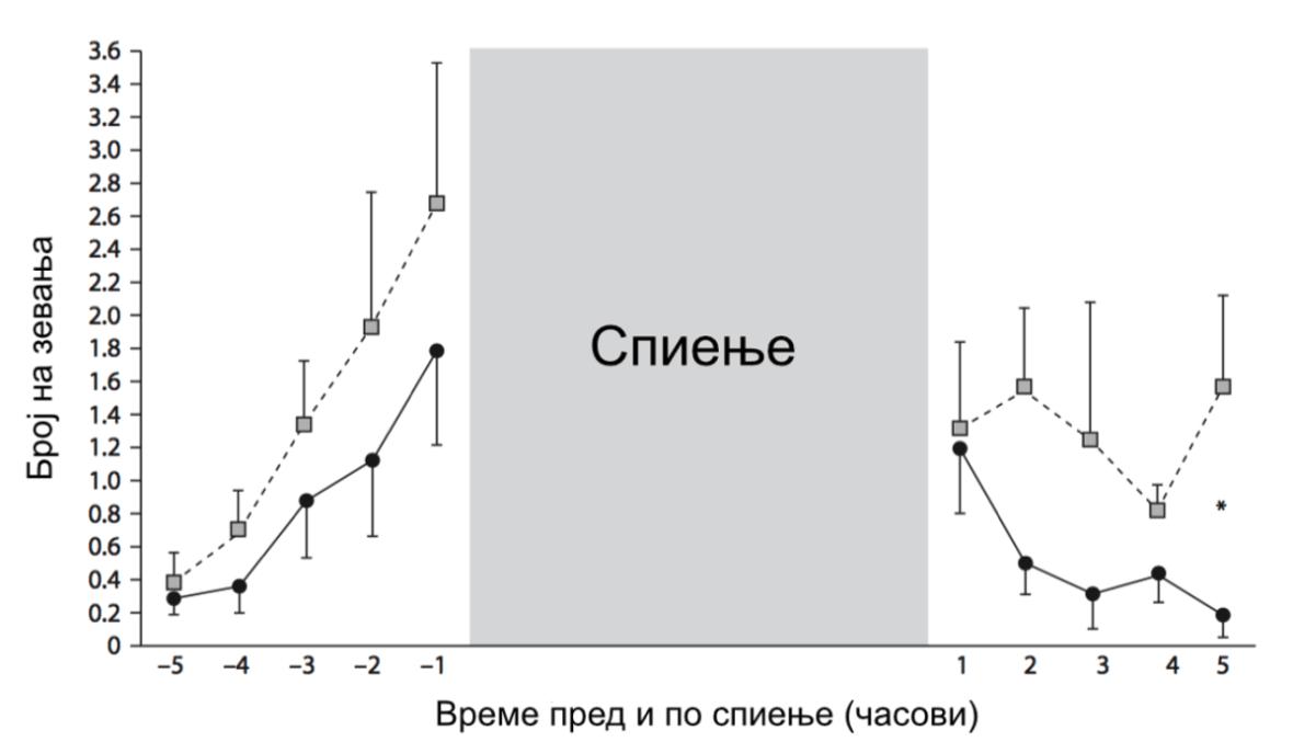 Слика 1. Фреквенција на зевања пред и по спиење (квадратчињата претставуваат број на зевања измерени навечер, а круговите измерени наутро.)8