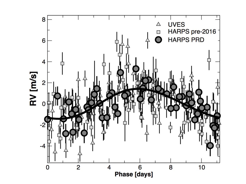 Слика 3. Комбинираните податоци после отстранувањето на периодот од 11 дена. На вертикалната оска е прикажана радијалната брзина која е измерена за Проксима. Неверојатна прецизност од под 2 метри во секунда!2) — RV