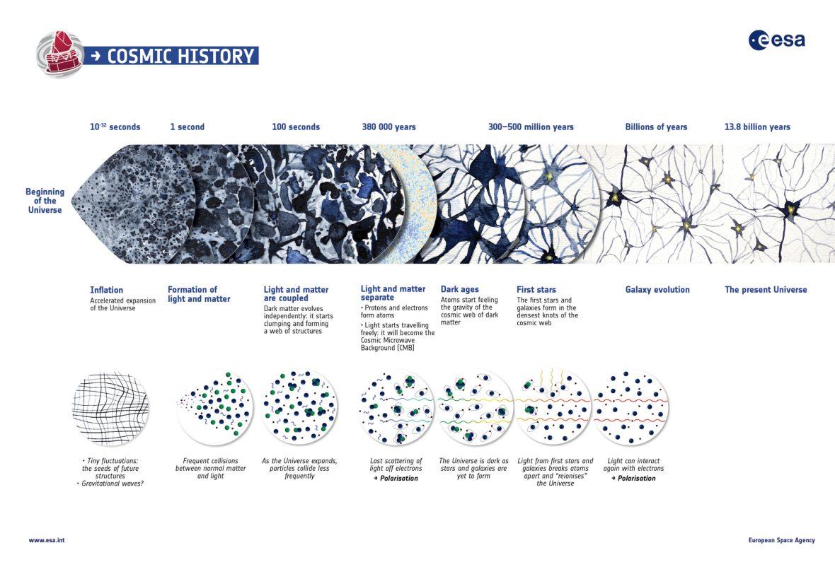 Слика 1. Инфографик на историјата на универзумот. ИЗВОР: ESA - Planck