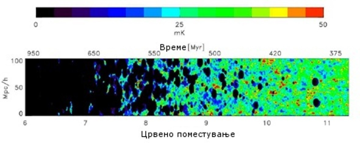 Слика 2. Рејонизирачки модел и црвено поместување. (ИЗВОР: Cross-correlation Study between the Cosmological 21-cm Signal and the Kinetic Sunyaev-Zel'dovich Effect)