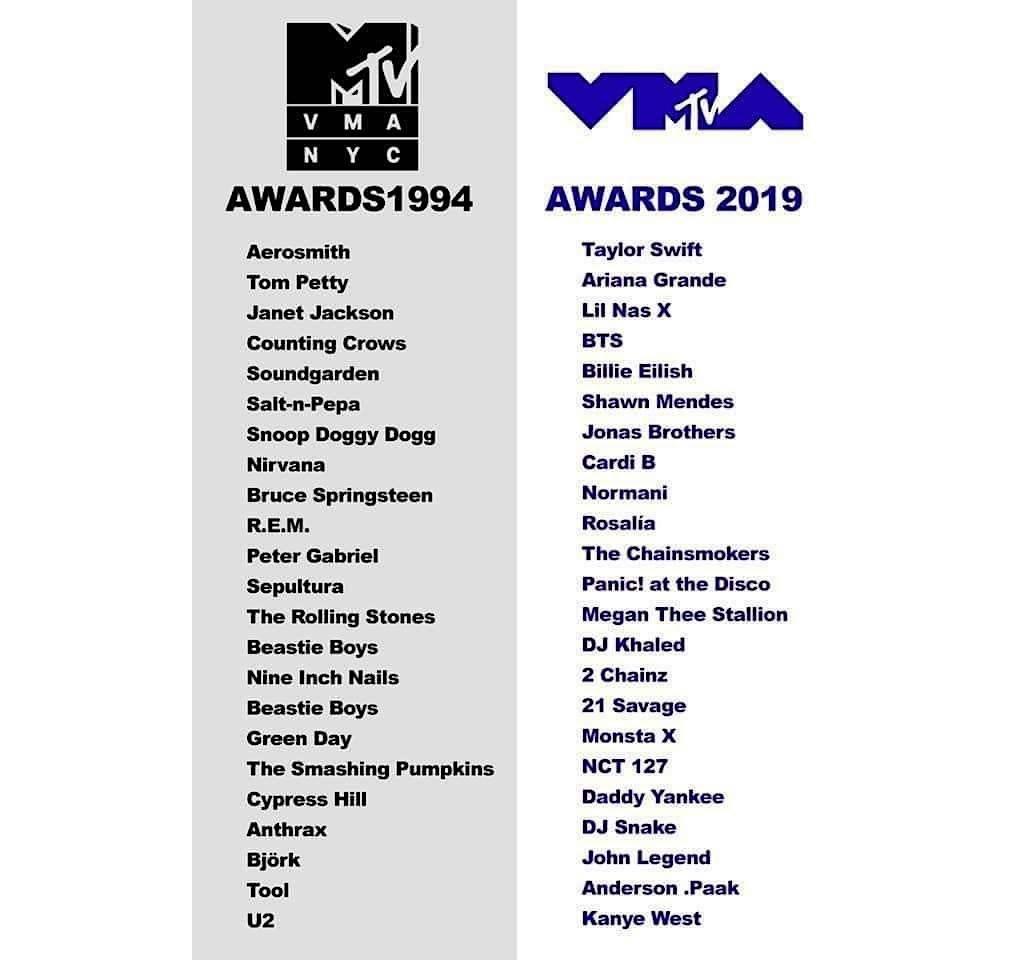 Слика 1. Споредба на MTV музичките награди доделени на изведувачи во 1994 и 2019 година.