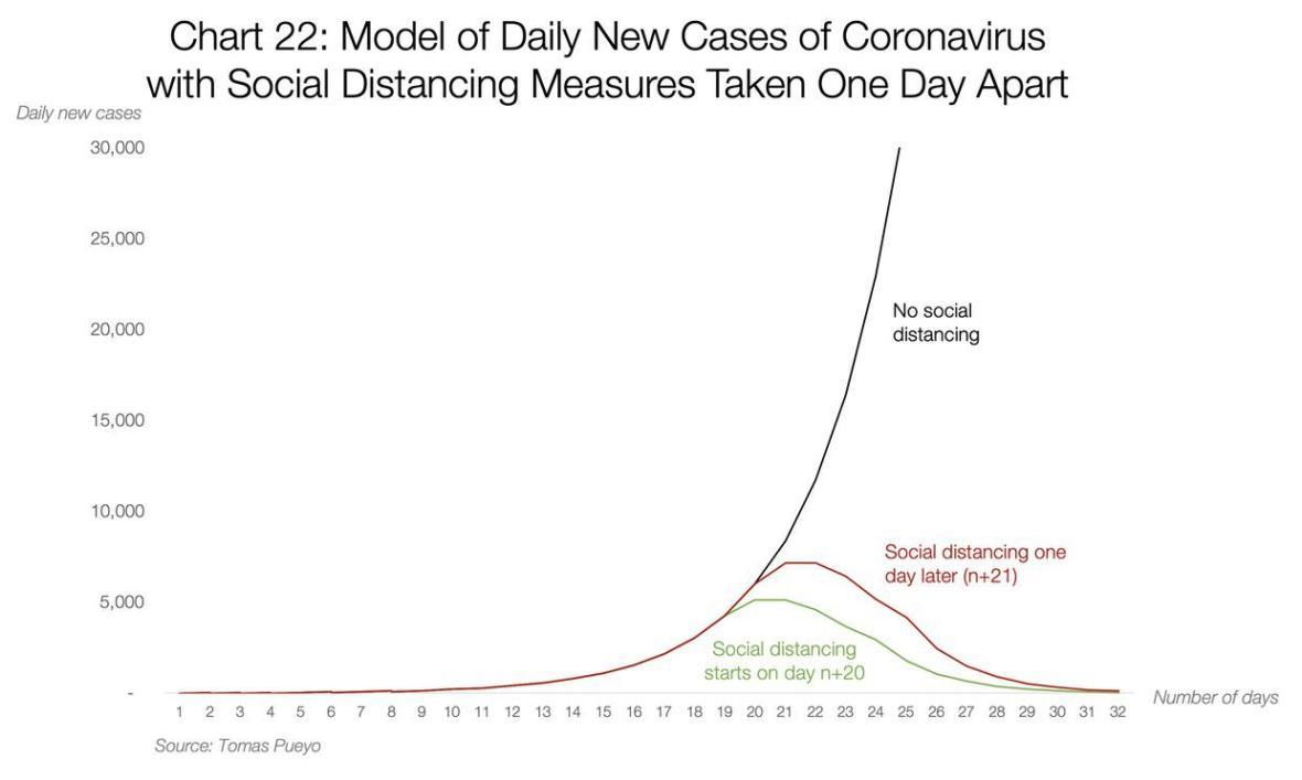 Слика 2. Симулација за ефектите на социјалното дистанцирање во однос на ширењето на коронавирусот. (ИЗВОР: Tomas Pueyo)