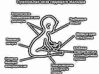întoarceți cercul cu o mică pelvis varicoză)