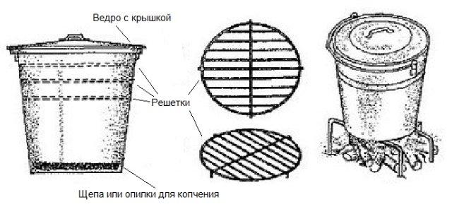 El ahumadero ahumado en caliente más simple de un balde