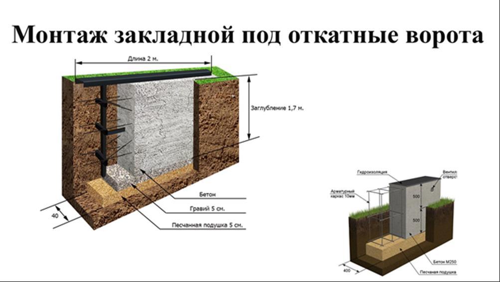 Foundation for skating gate