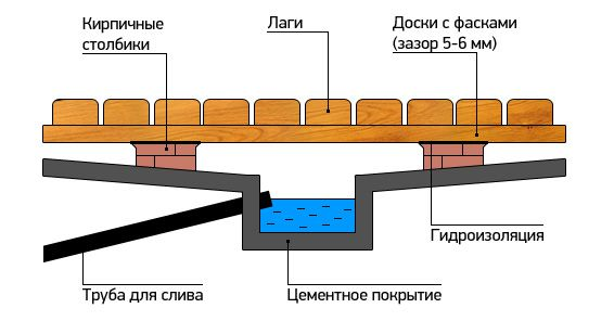 Como fazer pisos de madeira no banho