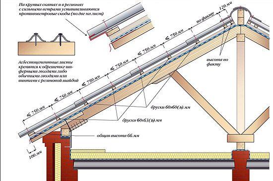 Como fazer o circuito do telhado de ardósia