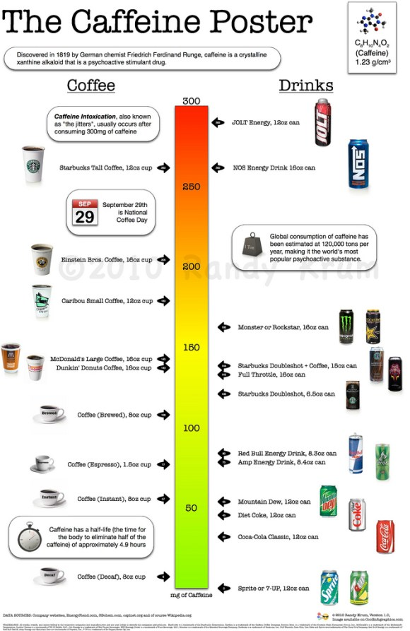 Funny, Infographics, Infographics You Never Knew You Needed