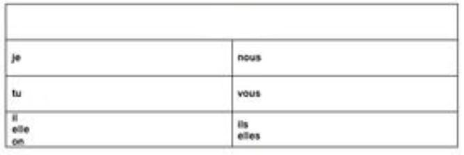 Avoir Conjugation Table Diagram Quizlet