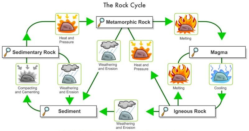 The Chemical Makeup Of A Rock Quizlet | Makeupview co