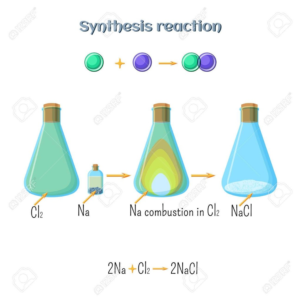 Balance The Following Chemical Equations Quizlet