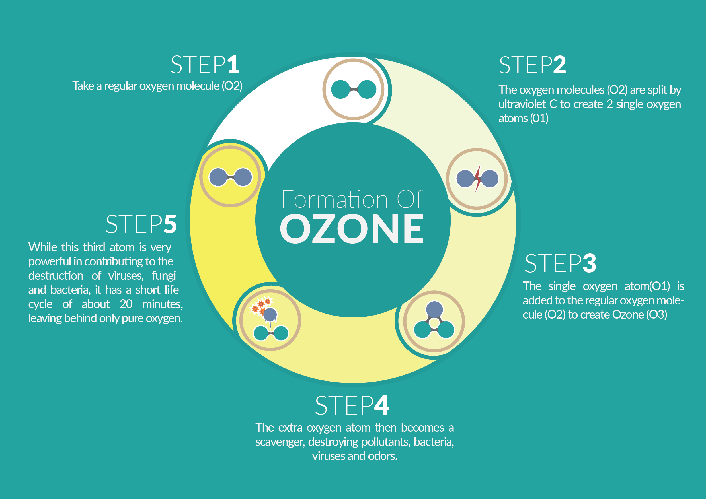 Image result for ozone
