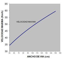 Velocidad de despegue en función del ancho de vía
