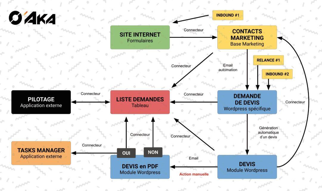 Diagramme de génération de devis par O'Aka