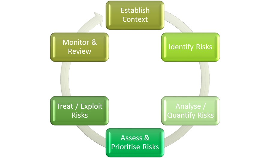 Risk Management Framework, Establish Context, Identify Risks, Analyse / Quantify Risks, Assess & Prioritise Risks, Treat / Exploit Risks, Monitor & Review