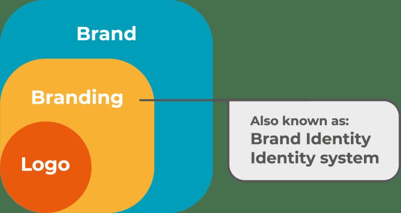 Oakfold Design logo vs brand