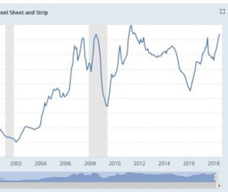 2002 To 2008 and 2009 to 2012 Increase in metal prices.