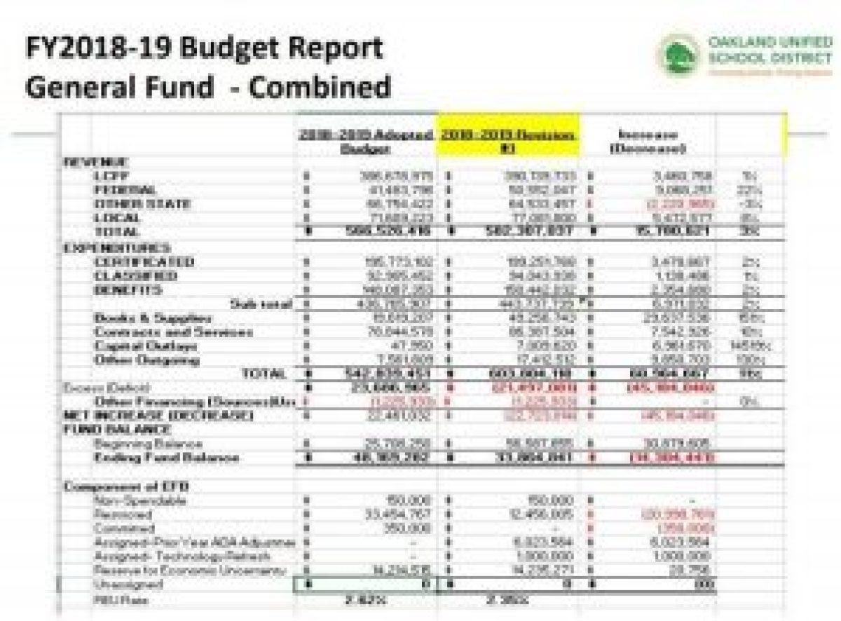 Oakland Unified School District More Detailed Budget
