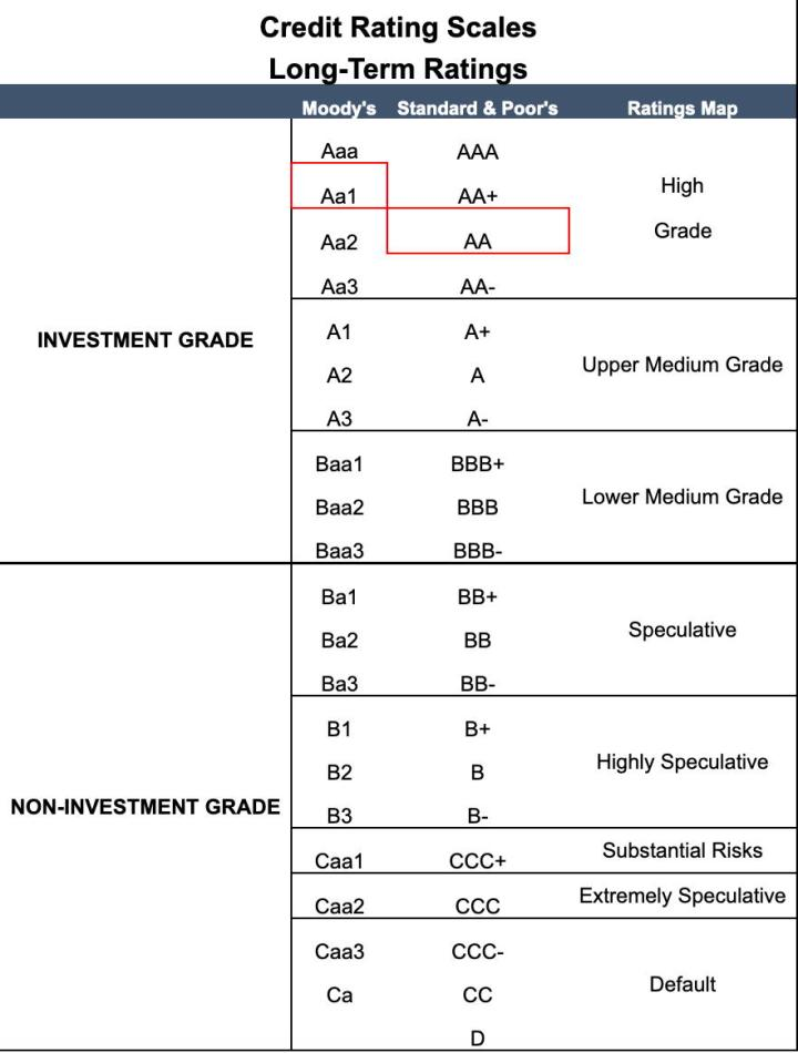 Credit Rating Table