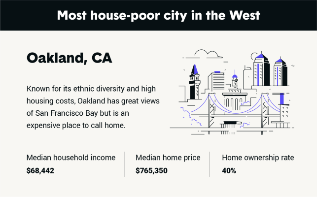 Study: Oakland is most house-poor in the west, U.S.