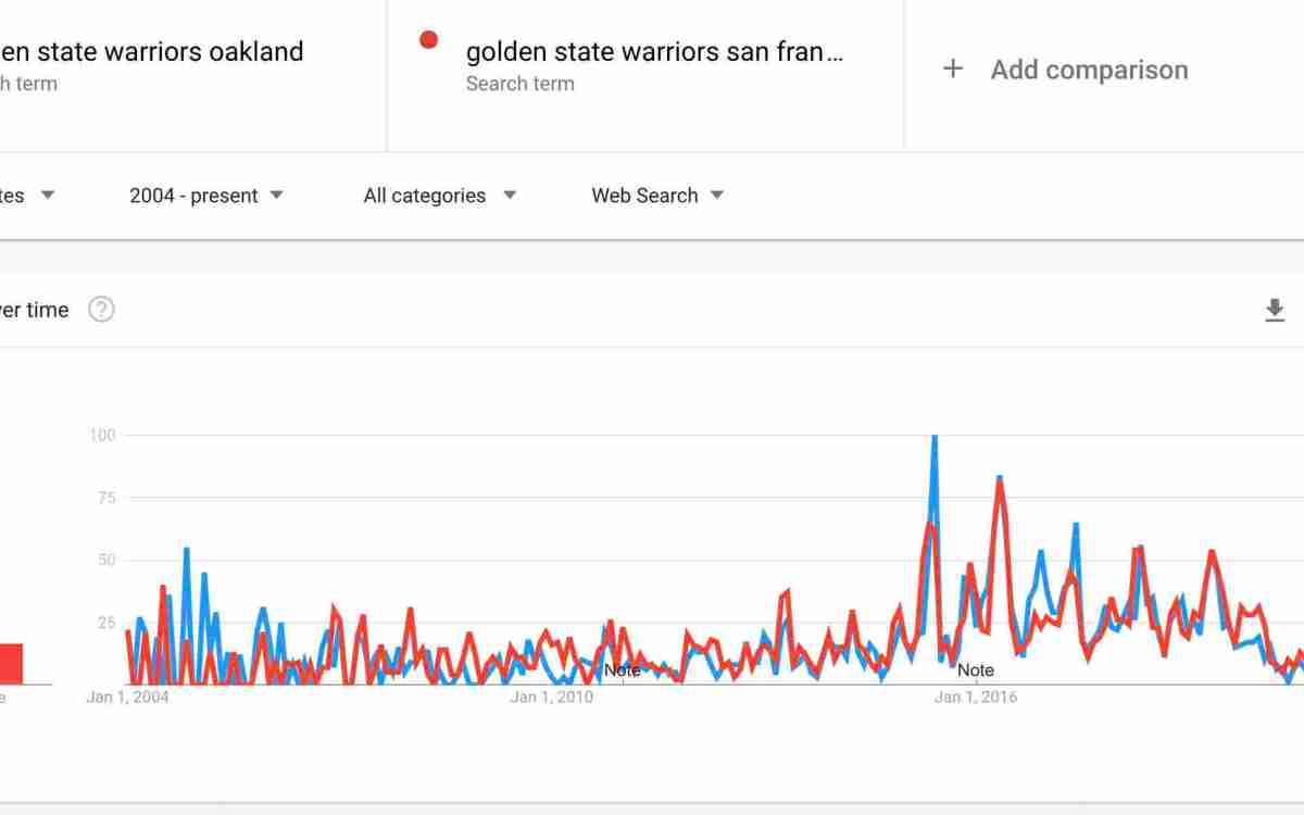 Golden State Warriors Impact On Oakland And Sf
