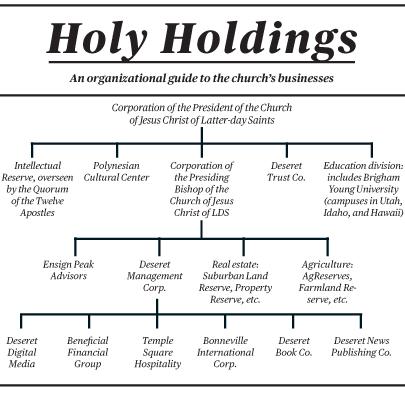 Mormon Church holdings