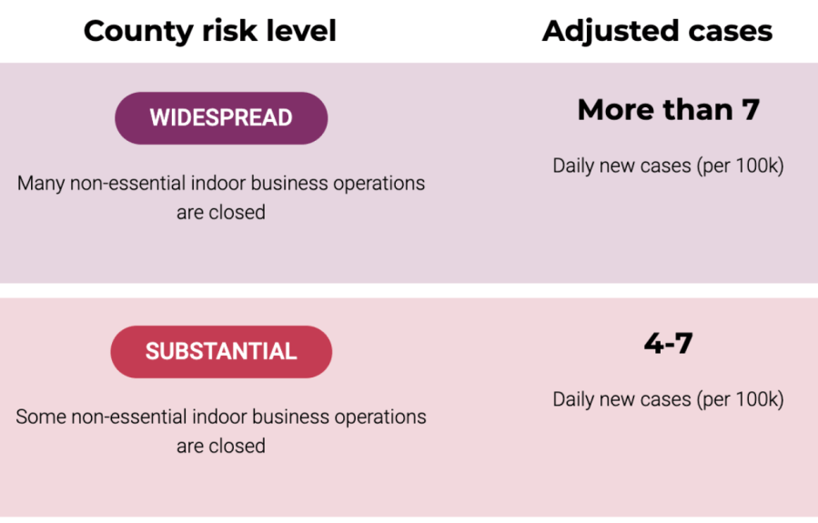 "This diagram depicts the different country risk levels. Ventura Country lowered from ""Widespread"" to ""Substantial"""