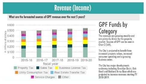 Revenue (Income)