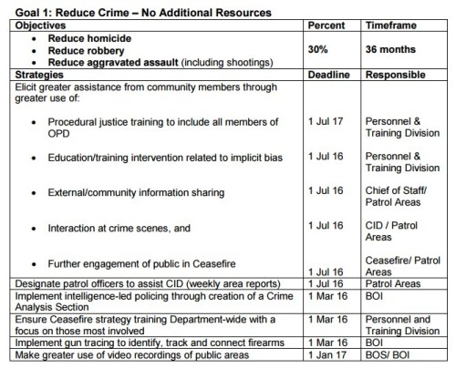 OPD Goal 1: Reduce Crime - No Additional Resources