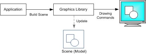 RetainedMode