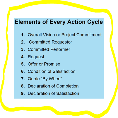 Action Cycle Components