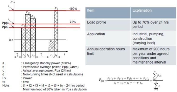 Generator ESP Rating