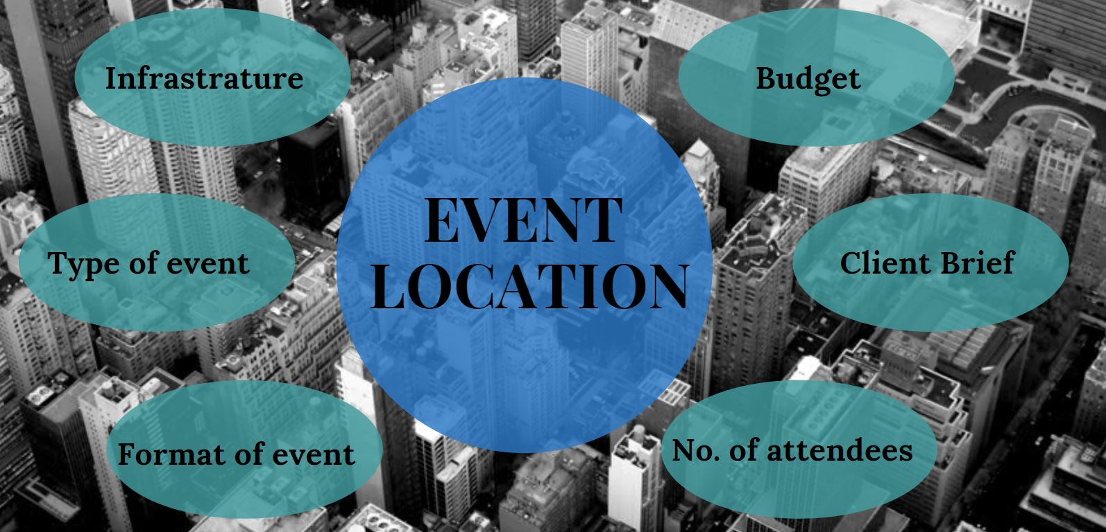 How to find the right venue for your event