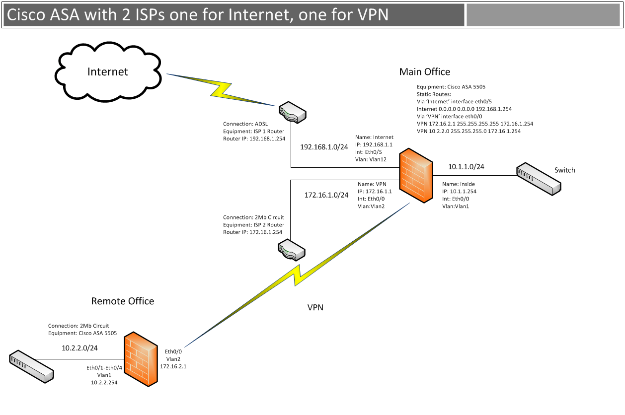 Cisco Asa With Dual Isps One For Internet And One For Vpn