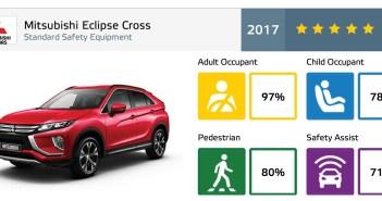Mitsubishi Eclipse Cross z maksymalną 5-gwiazdkową ocenę w testach EURO NCAP