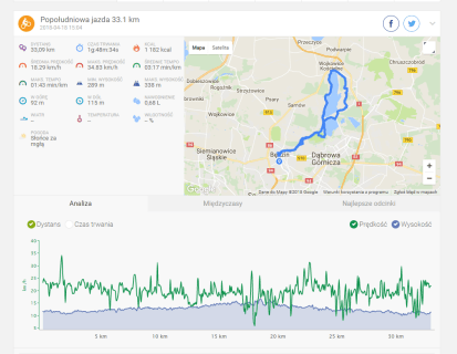 Endomondo compare