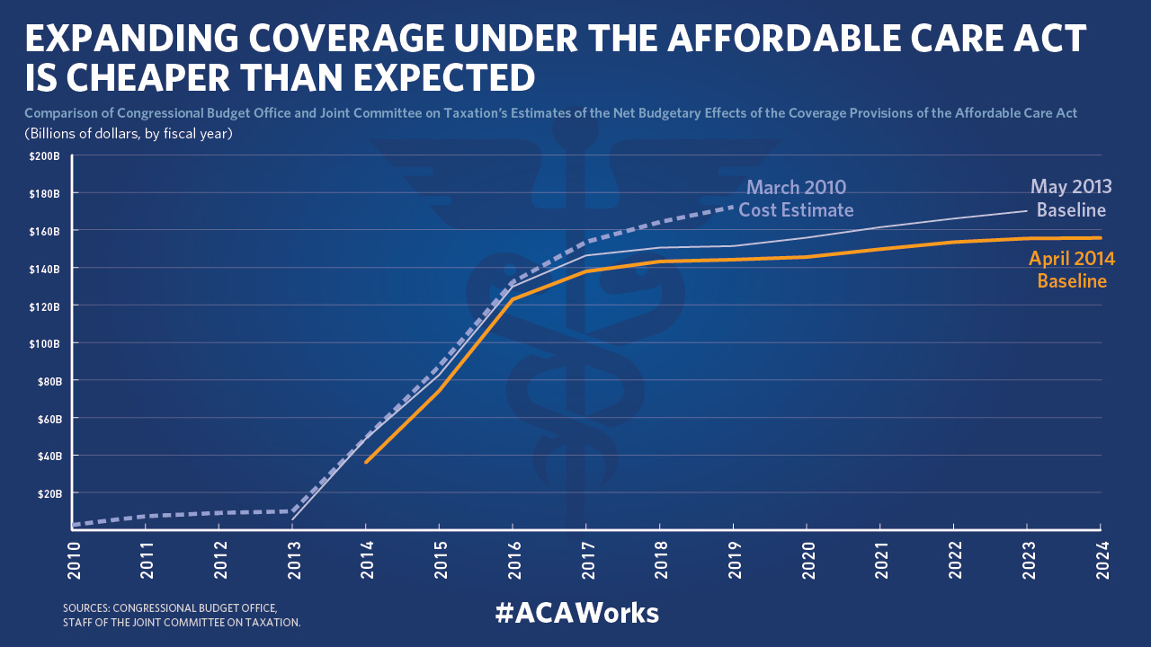 Affordable Health Care Act Fines Graphs