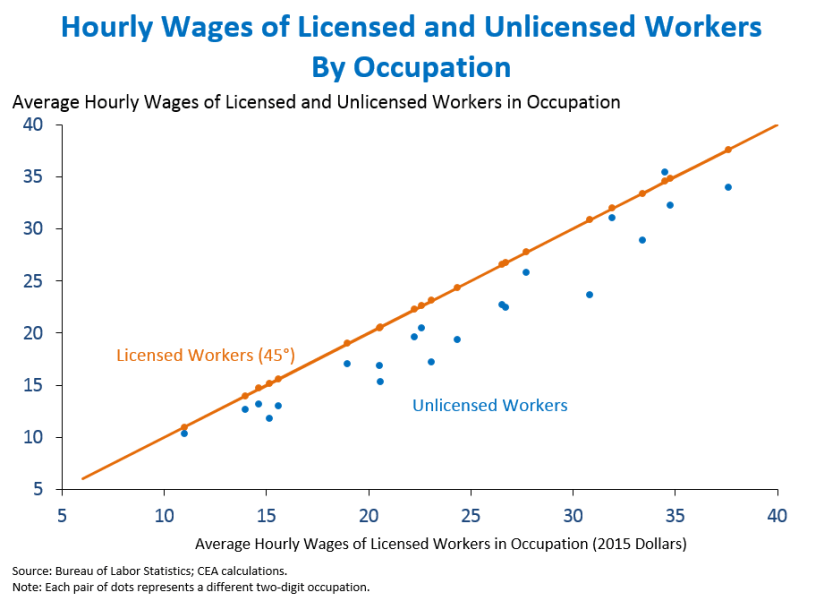 Hourly Wages of Licensed and Unlicensed Workers By Occupation