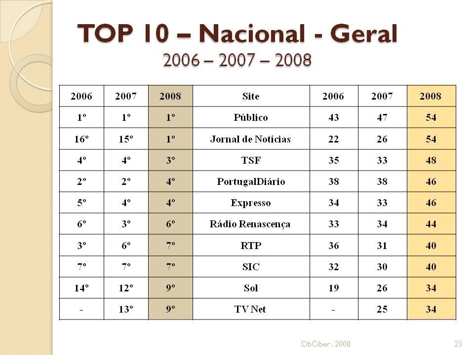 Percentagem de aproveitamento das potencialidades da Internet pelos sites noticiosos portugueses de informação geral de âmbito nacional - Novembro 2008