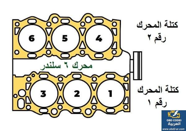 كتلة المحرك رقم 1 لكود العطل P0172