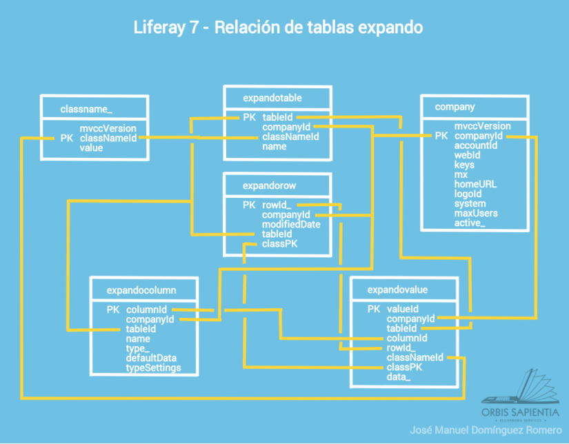 Liferay 7 - Tablas de expandos