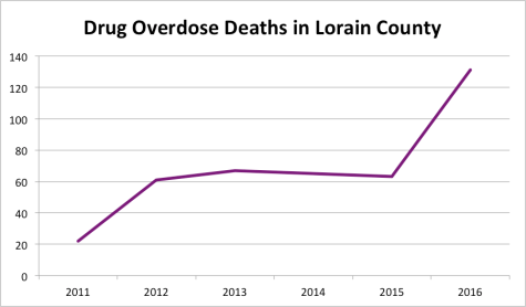 County Suffers from Worsening Heroin Epidemic