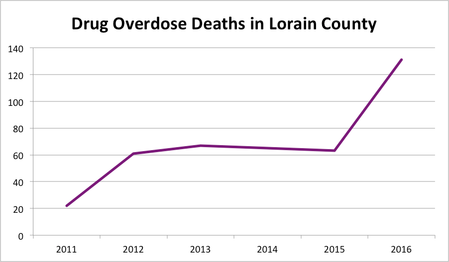 A graph shows the number of fatal drug overdoses in Lorain County from 2011 to 2016. Between 2015 and 2016, the number of overdoses more than doubled.
